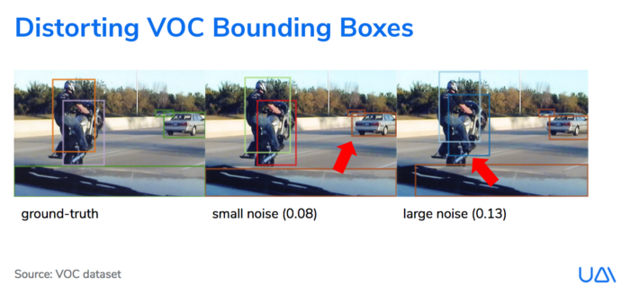 Results of UAI experiment on ground truth data quality - Distorting VOC Bounding Boxes