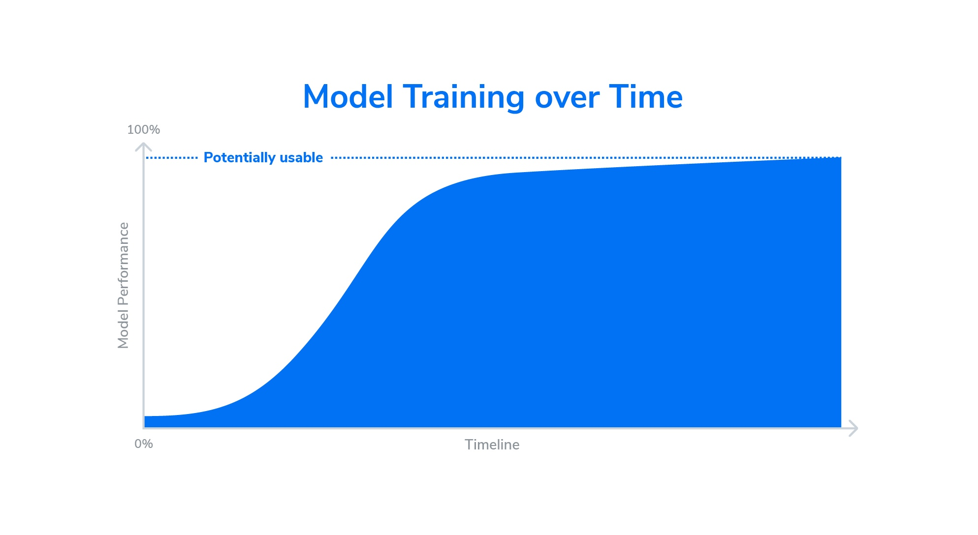 Machine Learning model trained over time
